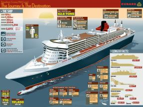 Infographic: Cunard